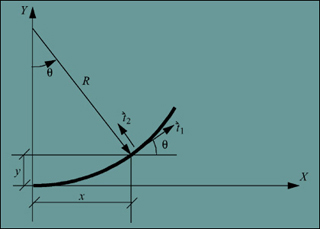 Structural Analysis and Control