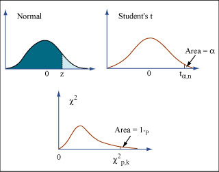 Introduction to Statistical Methods in Economics
