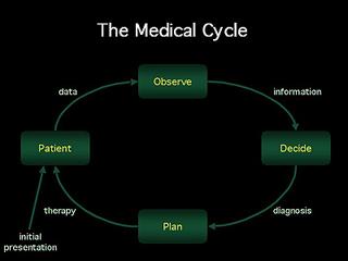 Medical Computing
