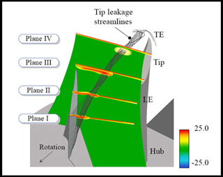 Internal Flows in Turbomachines