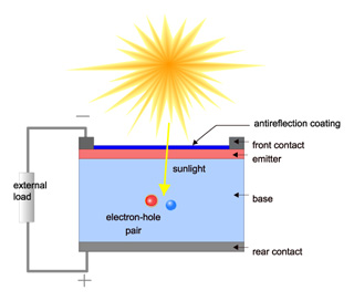 Fundamentals of Photovoltaics