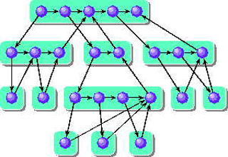 Theory of Parallel Systems (SMA 5509)