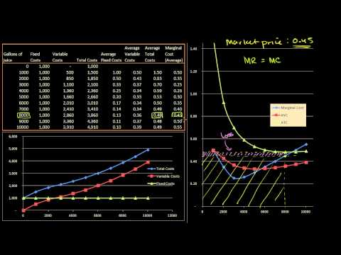 Average costs (ATC, MC) and marginal revenue (MR)
