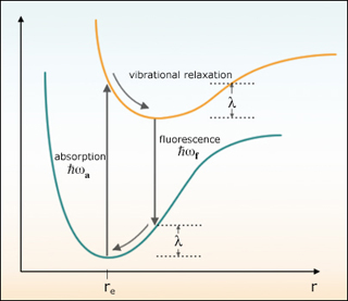 Advanced Chemical Experimentation and Instrumentation
