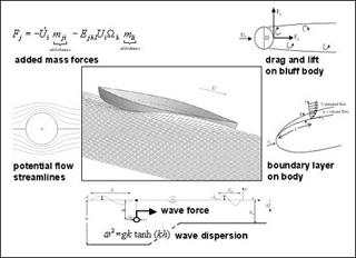 Marine Hydrodynamics (13.021)