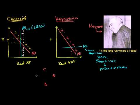 Keynesian thinking