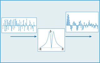 Introduction to Communication, Control, and Signal Processing