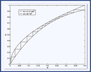 Error-Correcting Codes Laboratory