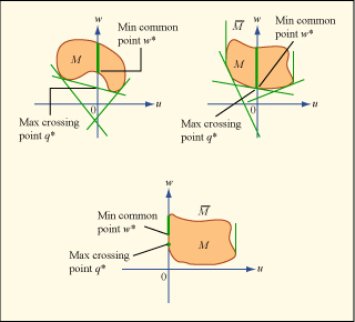 Convex Analysis and Optimization