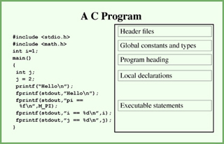 Computational Methods of Scientific Programming