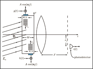 Optical Signals, Devices, and Systems