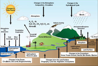 Climate Physics and Chemistry