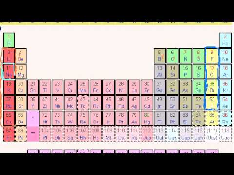 Periodic table, trends, and bonding