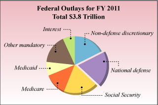 U.S. Budgets for National Security